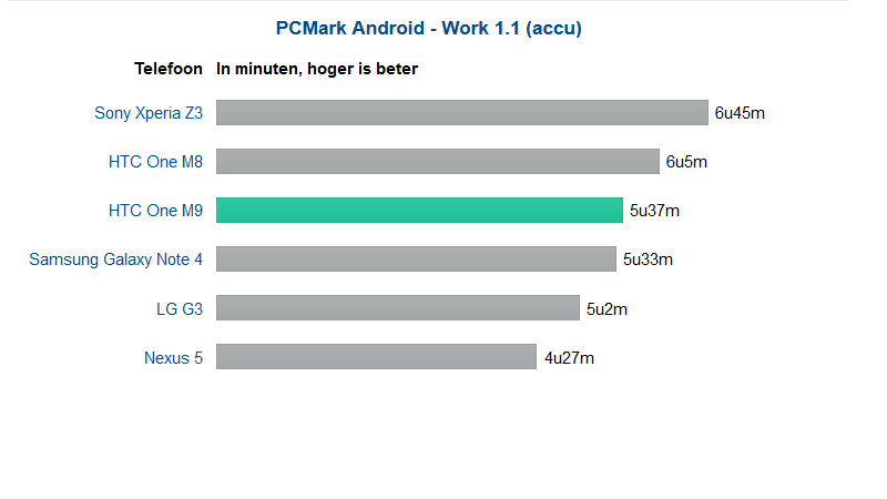 htc-one-m9-battery-testing-tweakers-pcmark-android-work-1.1-battery