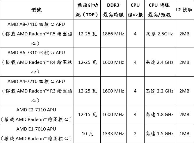 amd-7000-series-apus-and-radeon-graphics-table-01