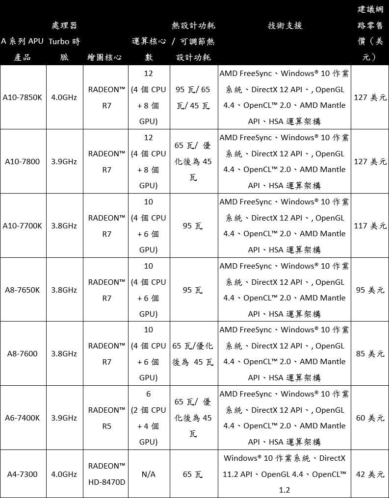 amd-7000-series-apus-and-radeon-graphics-table-02