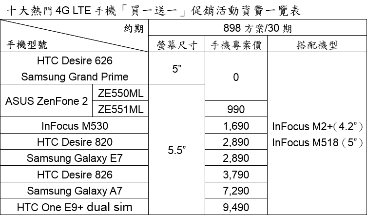 asia-pacific-telecom-4g-5-5-inches-smartphone-20150622-promote-list