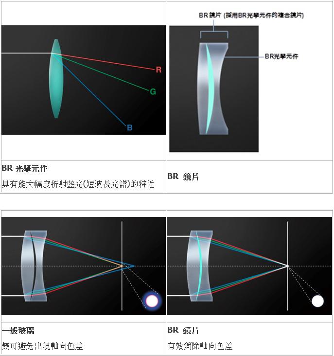 canon-blue-spectrum-refractive-optics