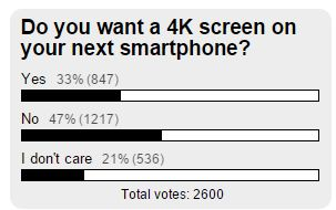 vote-do-you-want-a-4k-screen-on-your-next-smartphone-20150902-androidcentral