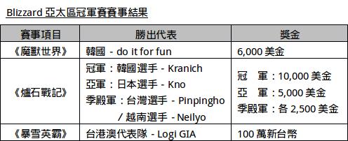 2015bzapac-winner-list
