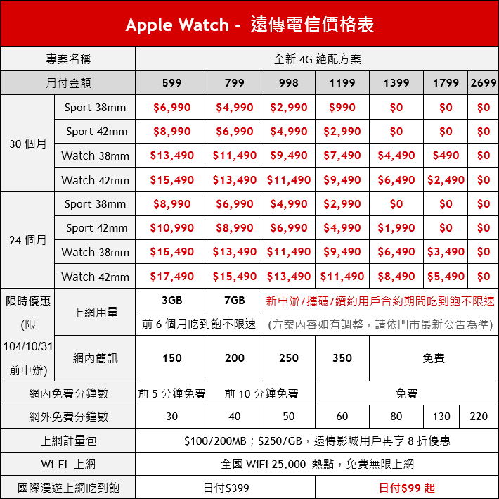 Fareastone Apple Watch Price List