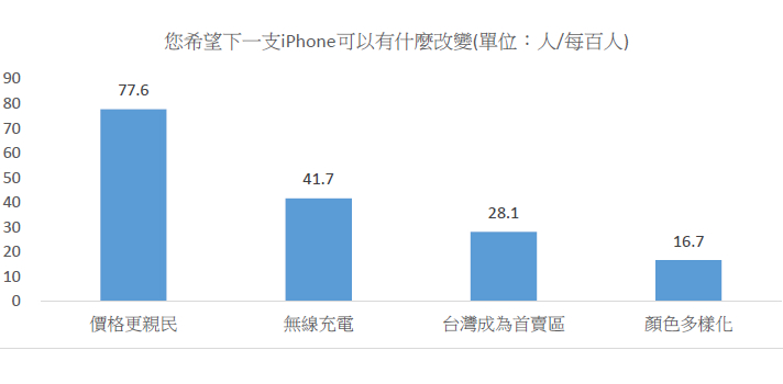 iphone-6s-market-research-taiwan-foreseeing-innovative-new-digiservices-5