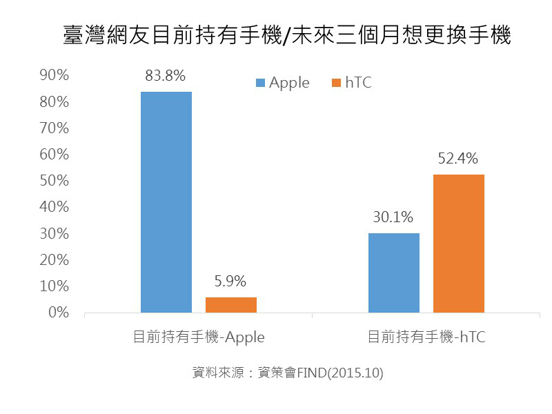 apple-eighty-percent-mobile-phone-users-iphone-02-find