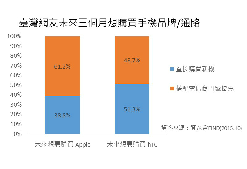 apple-eighty-percent-mobile-phone-users-iphone-03-find