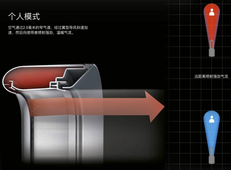 dyson-cn-08a-v5-campaign-n264a-jet-focus-control