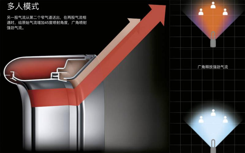 dyson-cn-08b-v5-campaign-n264a-jet-focus-control