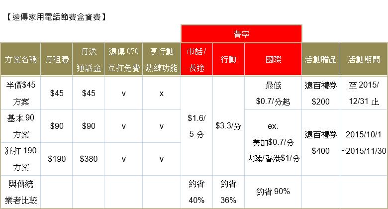 fareastone-2015-seednet-070-discount-table