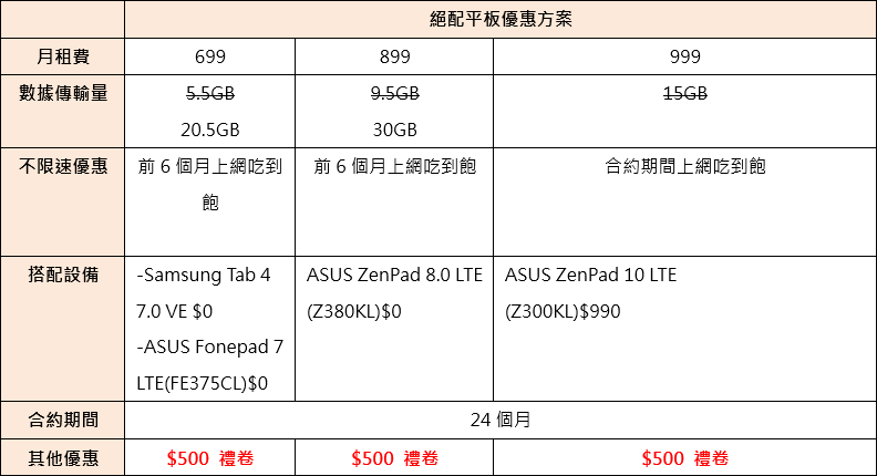 fareastone-for-g1-global-mobile-users-plan-table2