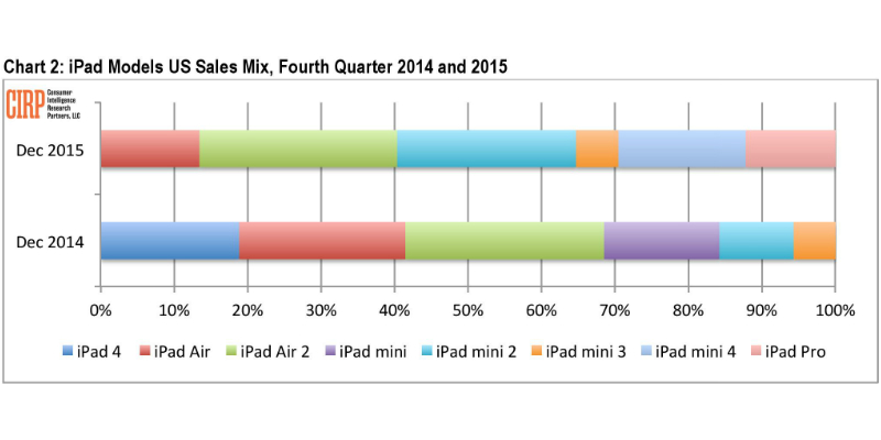 iphone-6s-6s-plus-underperform-year-ago-sales-cirp-chart-2-ipad-q4-2014-2015-part