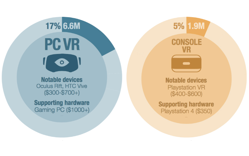 virtual-reality-audience-superdataresearch-part-img-top