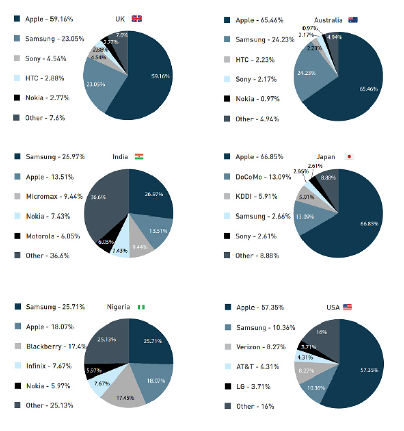apple-is-the-largest-smartphone-vendor-in-the-states-q4-2015-device-atlas-part