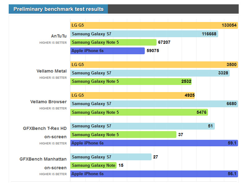 galaxy-s7-exynos-8890-lg-g5-snapdragon-820-benchmark-tests-phone-arena