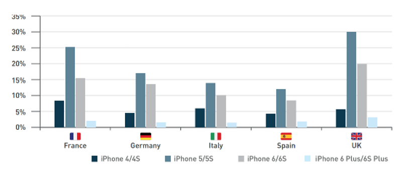 iphone-based-web-traffic-in-selexted-countries-in-q4-2015-france-to-uk-device-atlas-part