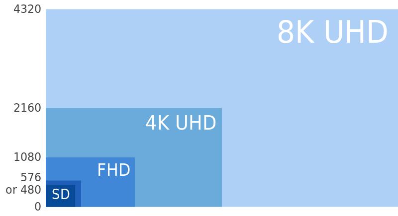 8k-uhd-4k-shd-fhd-and-sd-part