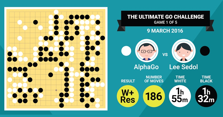 google-deepmind-alphago-win-lee-first-battle-1