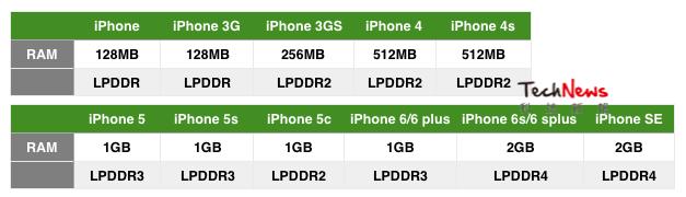 iPhone-RAm