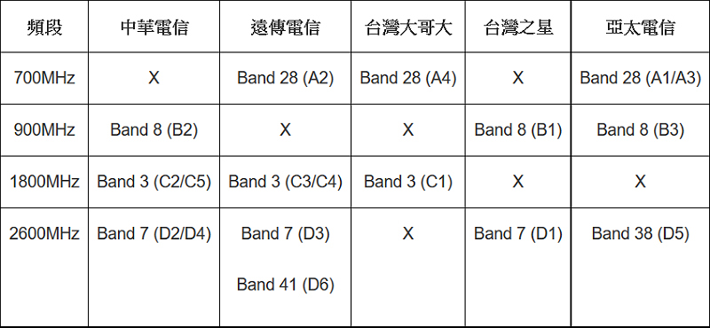 taiwan-4g-bands-techbang