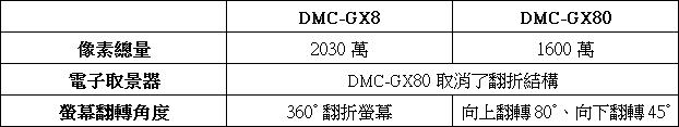 panasonic-lumix-dmc-gx80-compare-simply-specs-table