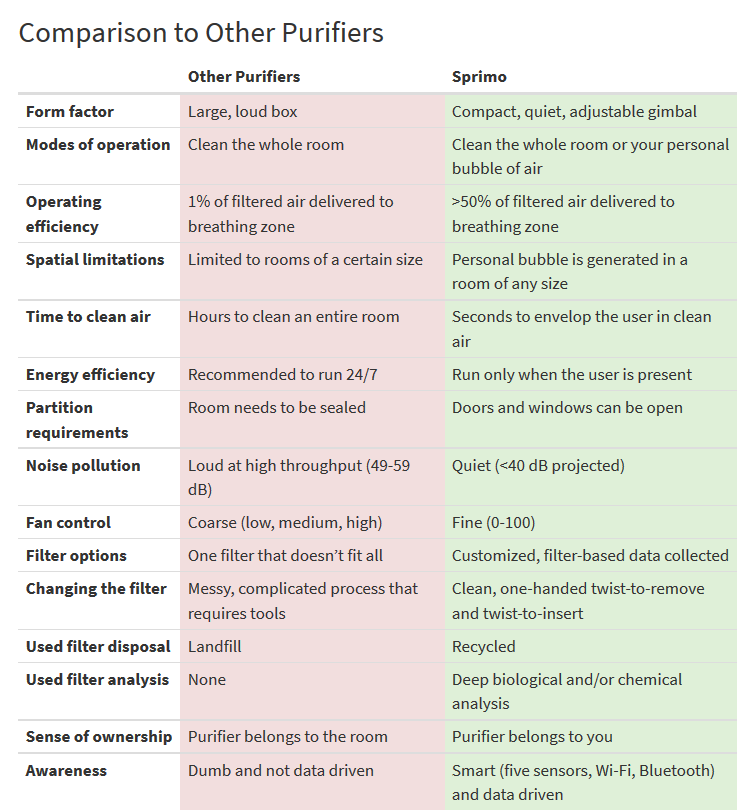 sprimo-comparison-to-other-purifiers-list